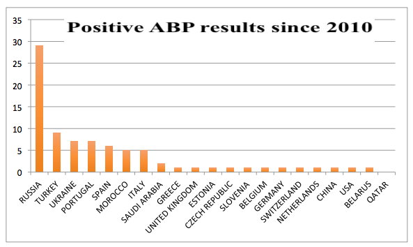 Positive Test Results since 2010