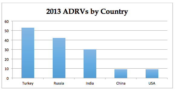 2013 ADRVs by Country